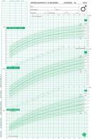 Groeidiagrammen 2010 Nederlandse jongens 0-15 maanden (50 stuks)