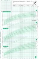 Groeidiagrammen 2010 Nederlandse meisjes 0-15 maanden (50 stuks)