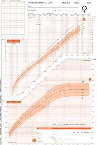 Groeidiagrammen 2010 Turkse afkomst meisjes 1-21 jaar (50 stuks)