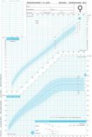 Groeidiagrammen 2010 Marokkanse afkomst meisjes 1-21 jaar (50 stuks)